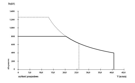 Eickhoff 1000 - wykres