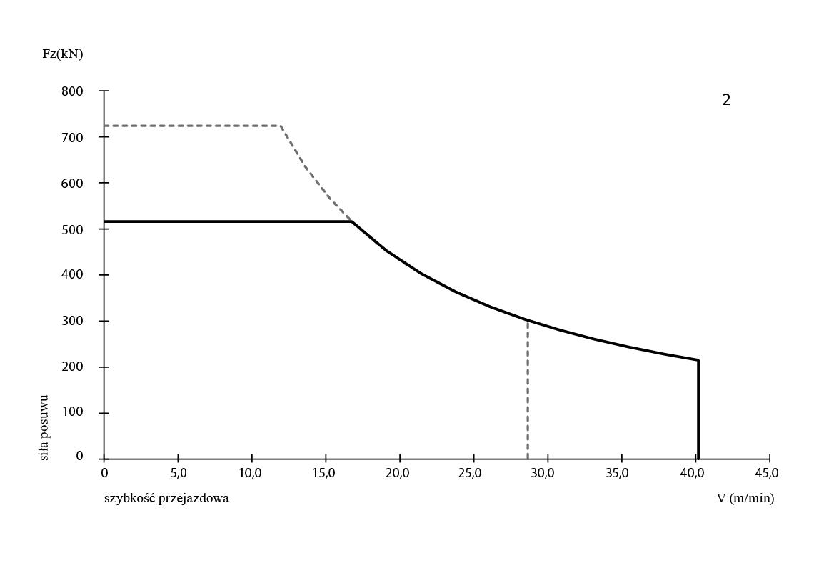 SL 300 - wykres